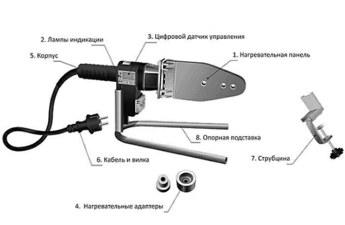 Устройство аппарата