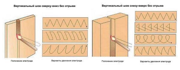 Вертикальный шов снизу вверх