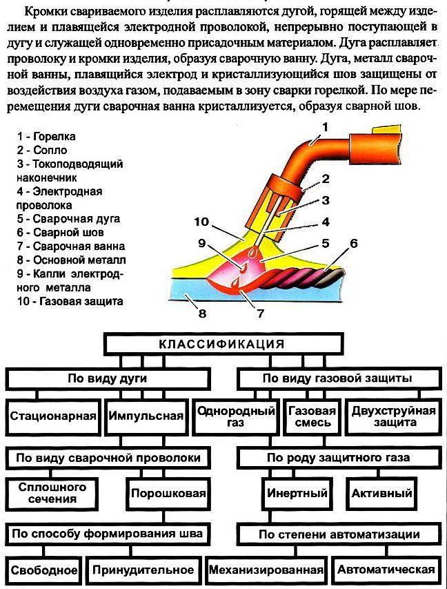 Полуавтоматические аппараты MIG и MAG