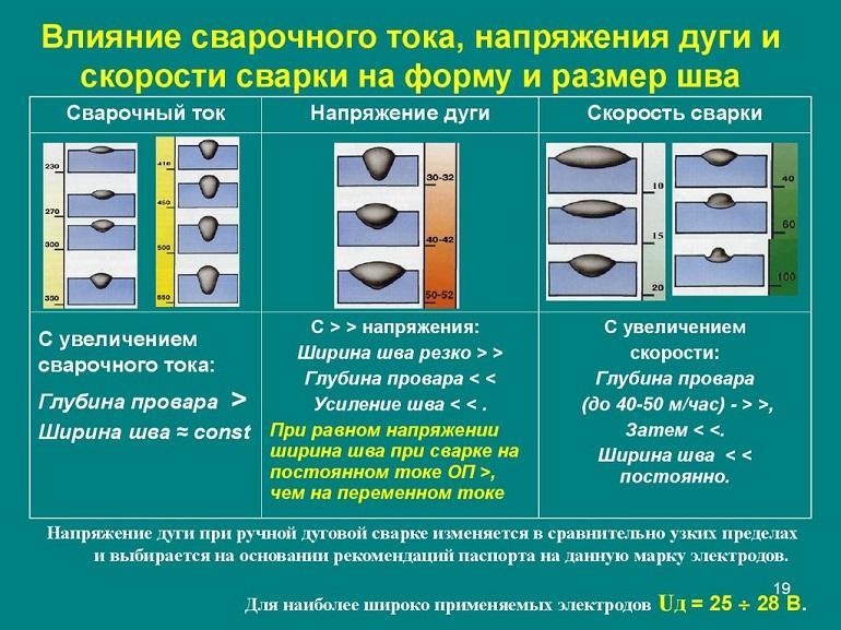 Рекомендации по работе с электродами