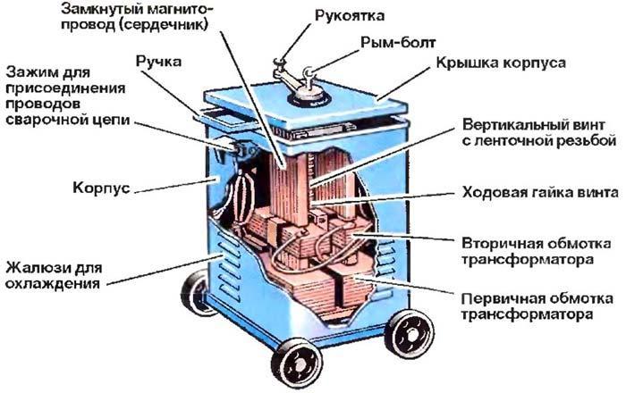 Сварочный трансформатор.
