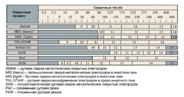Таблица затемненности