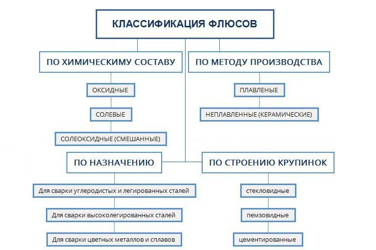 Классификации флюсов
