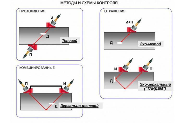 Методы дефектоскопии