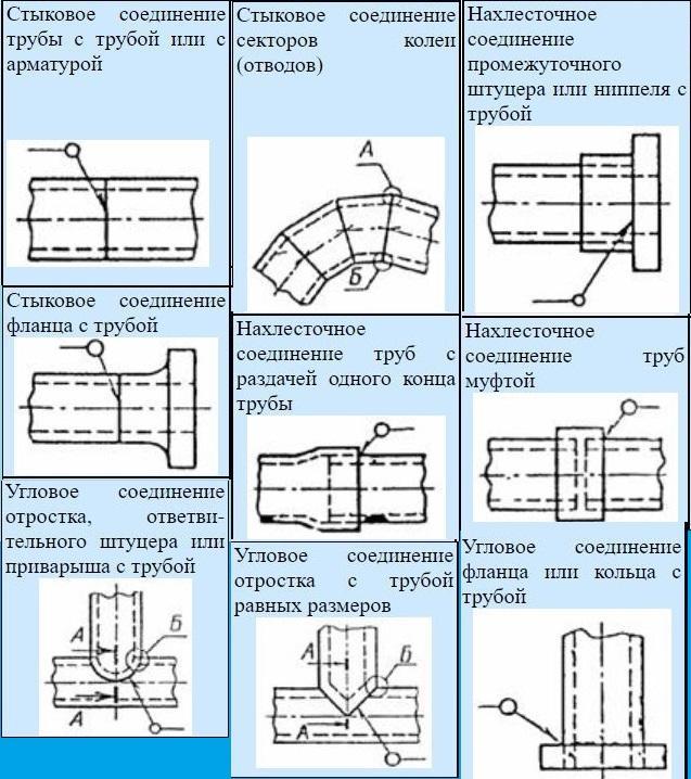 Типы соединений