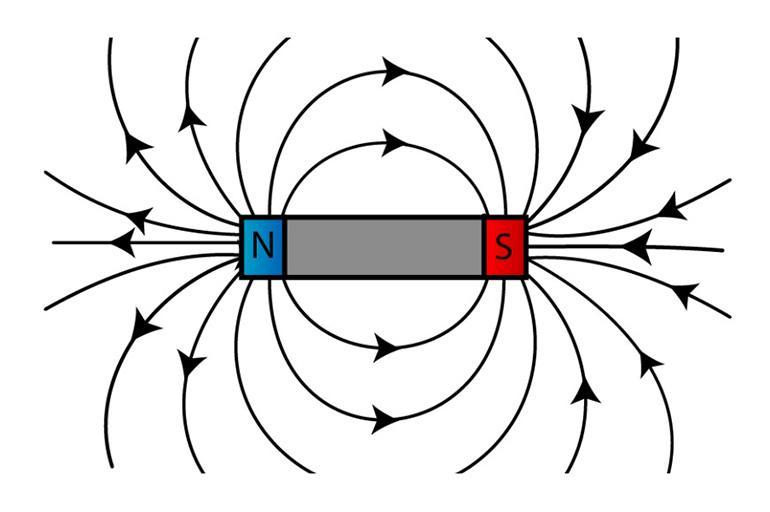 Зависимость от магнитного поля