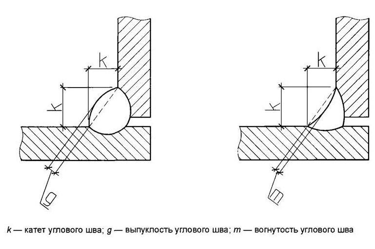 Угловые конструкции