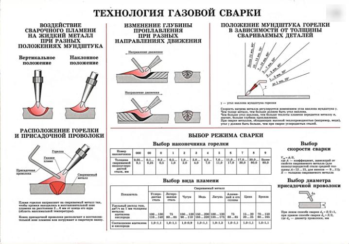 Подробная таблица