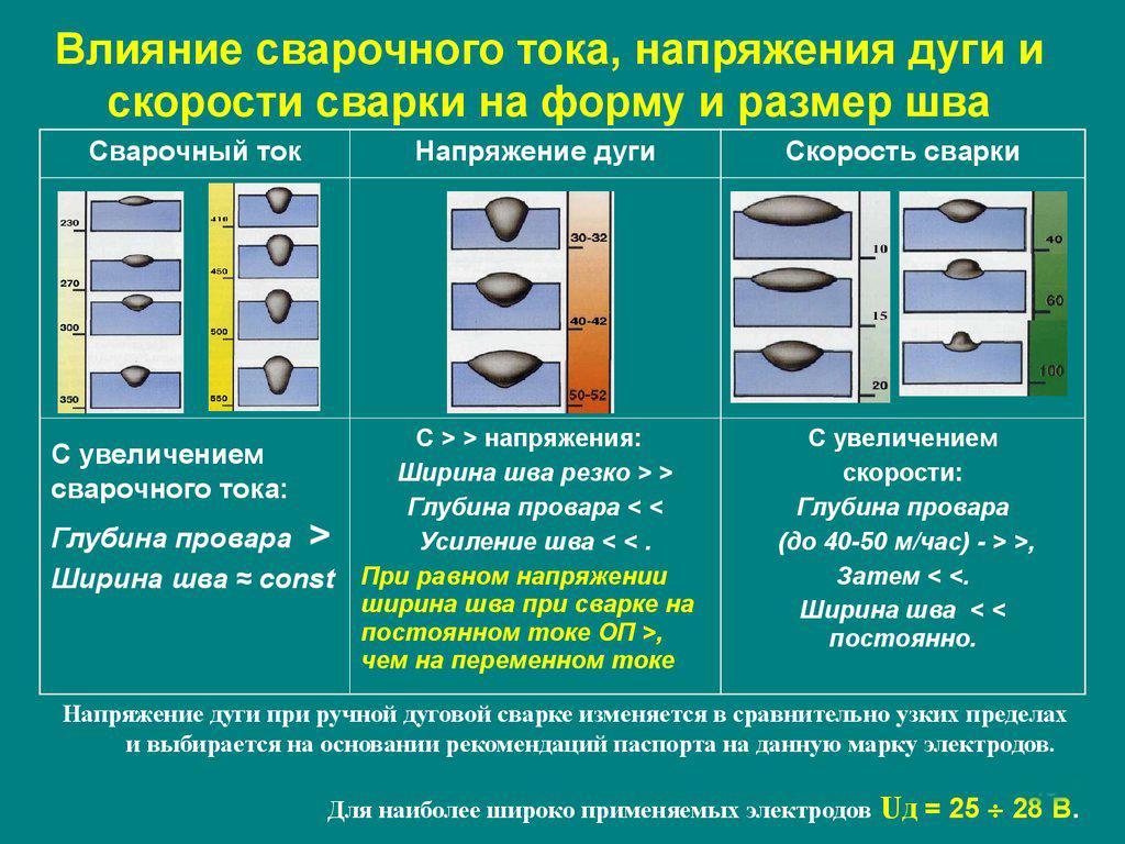 Таблица влияния сварочного тока