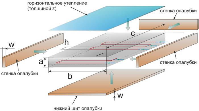 схема прогрева бетона